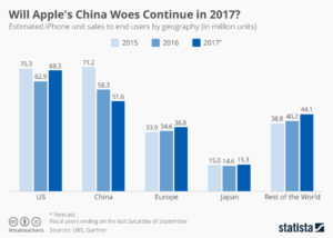 Apple iPhone sales comes down in China