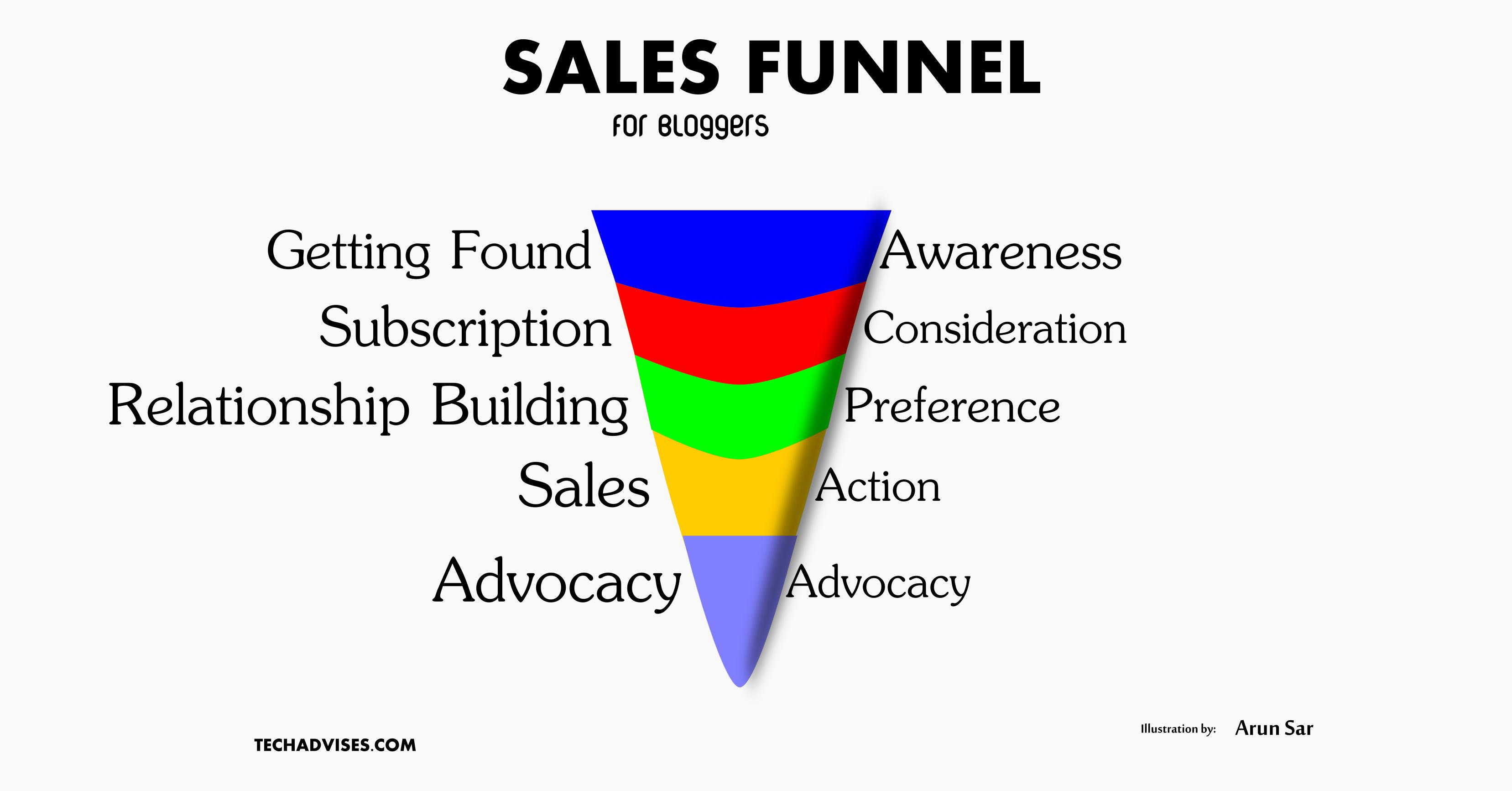 Understanding Sales Funnel